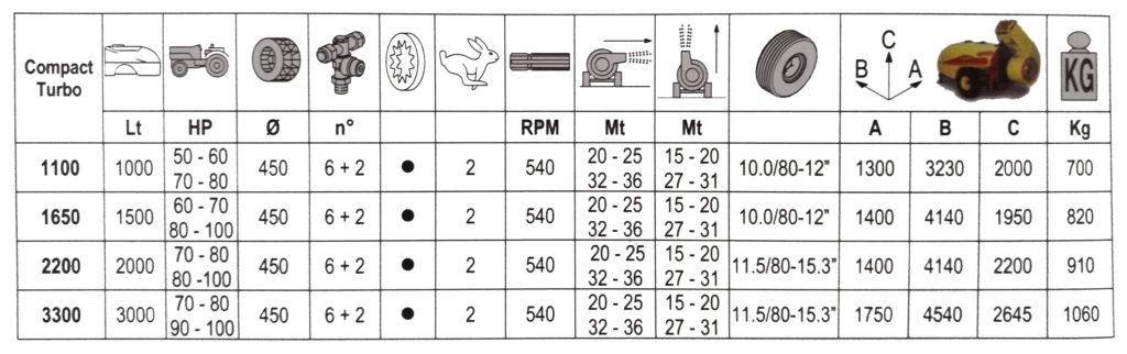 compact turbo CARATTERISTICHE TECNICHE PROJET AGRIMAGLIE MONTESANO LECCE NEBULIZZATORI E ATOMIZZATORI TRAINATI