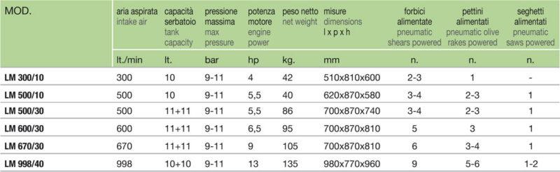 tabella-compressori compressori LISAM AGRIMAGLIE MONTESANO LECCE COMPRESSORI